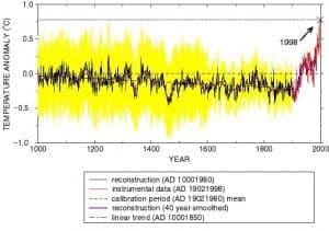 Klimawandel könnte schlimme Eiszeit auslösen