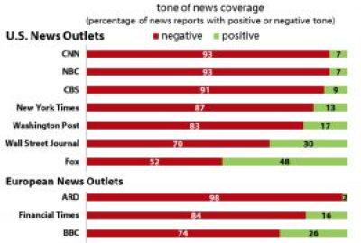 ARD Hass-Journalismus erfährt weltweite Beachtung