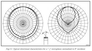 MicrophoneDirectivity