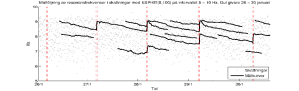 Frequency Shift from Soot Deposits found using Mode Tracking