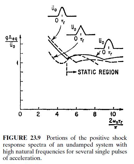 StaticRegionResponse