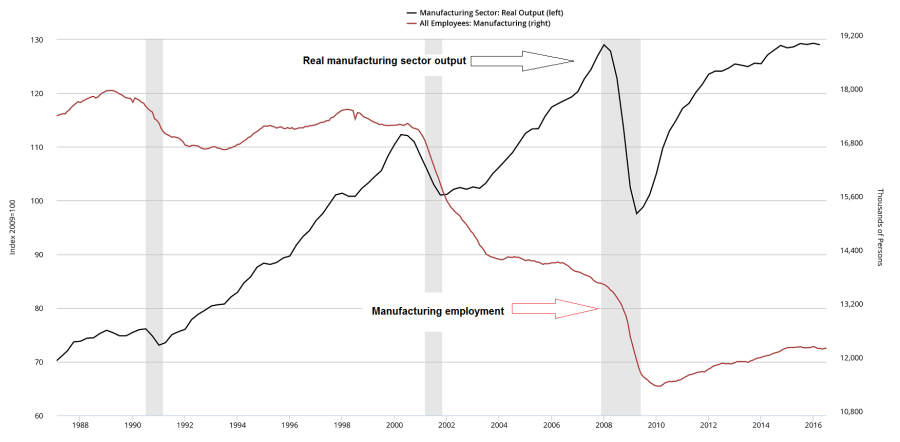 Manufacturing Output v/s Employment