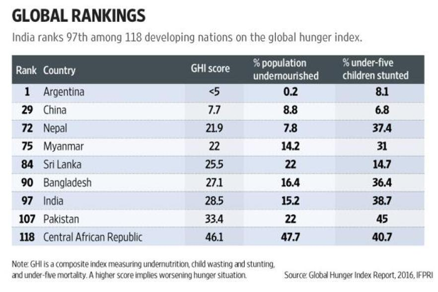 Global hunger index report