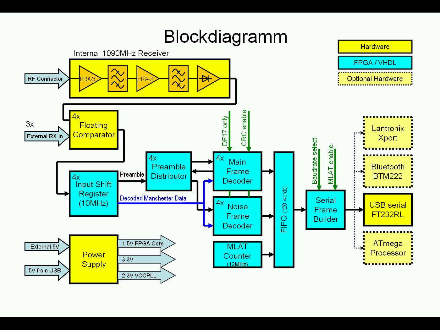 A FPGA Based Decoder Including One MiniADSB