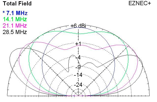 40m Loop Azimuth