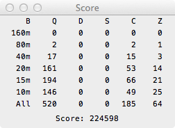 Breakdown of score for CQWW SSB 2011