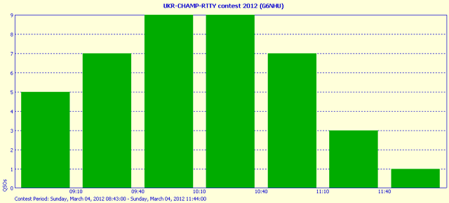 QSO analysis for the Ukrainian RTTY Championship 2012 - High Band 15m