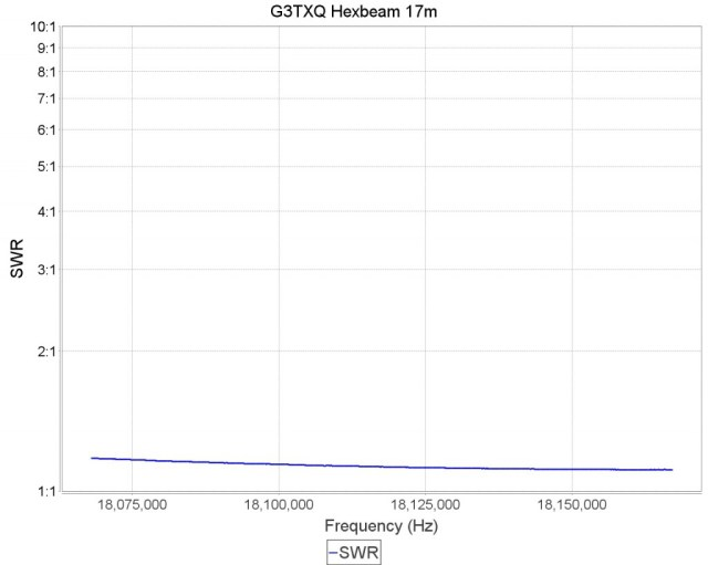 G3TXQ Broadband Hexbeam VSWR on 17m