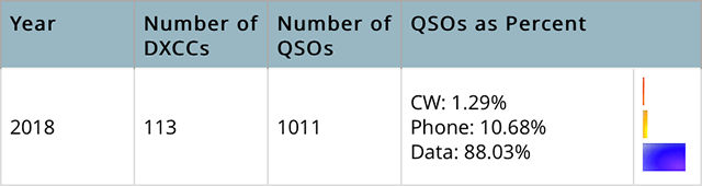 Breakdown of QSOs made during the first quarter of 2018 using G6NHU and M7P