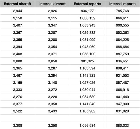 ADS-B statistics, December 2018 (averages at bottom)