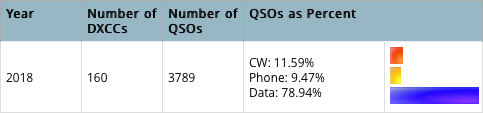 Mode breakdown of contacts made during QSO365 #2