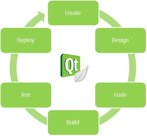"""""""Qt Creator overview"""""""