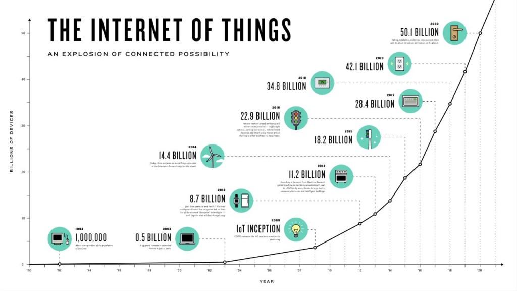 How Big Is The IIoT Market? How Big Will It Be? | Sensors Magazine