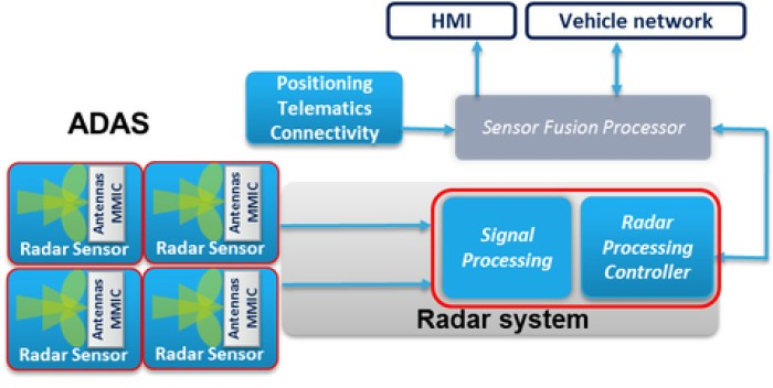 Fig. 7: Raw Data Radar Sensor