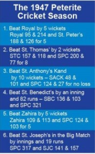 1947 Schools Cricket - results of matches played by St. Peter's College