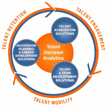 HATS Talent Life-cycle Solutions