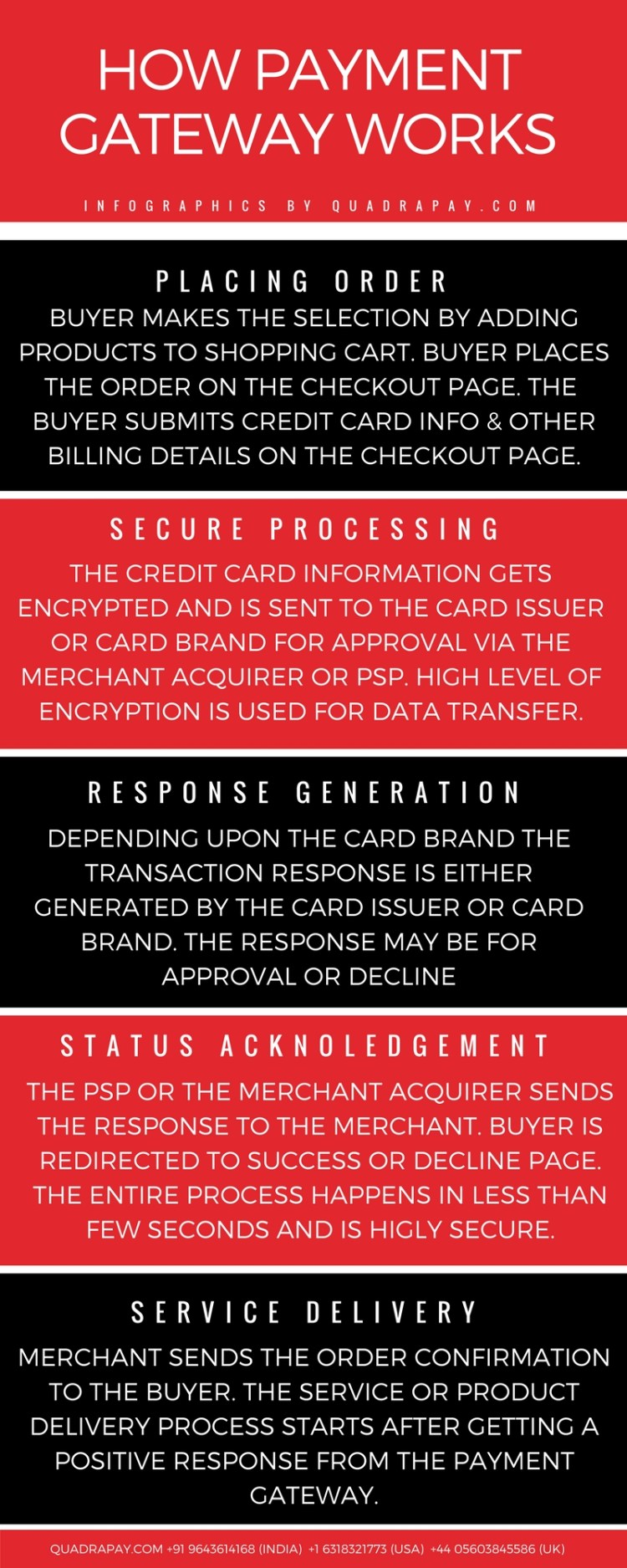 How Payment Gateway Works