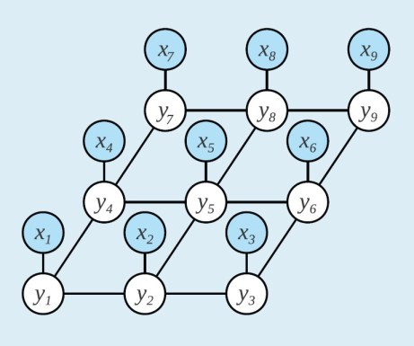 Example Local Binding Networks (Source: https://medium.com/@neerajsharma_28983/intuitive-guide-to-probability-graphical-models-be81150da7a)