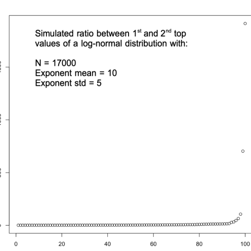 simulated_1st_vs_2nd_lognormal