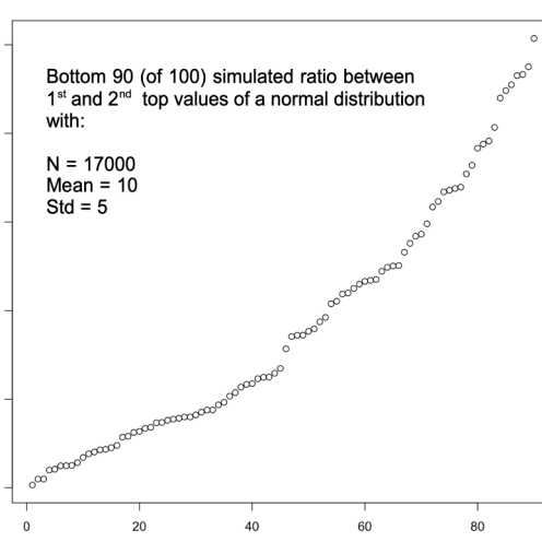 simulated_1st_vs_2nd_normal_bottom_90