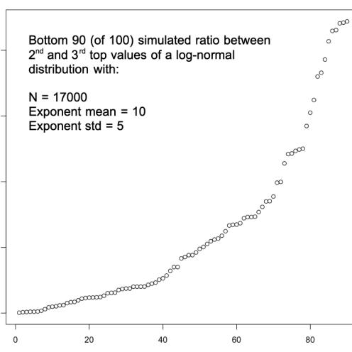 simulated_2nd_vs_3rd_lognormal_bottom_90