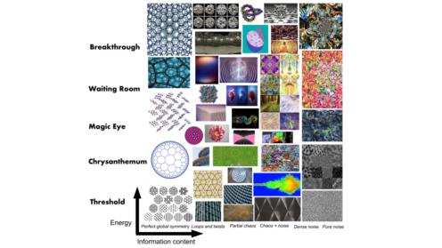 Energy-complexity landscape