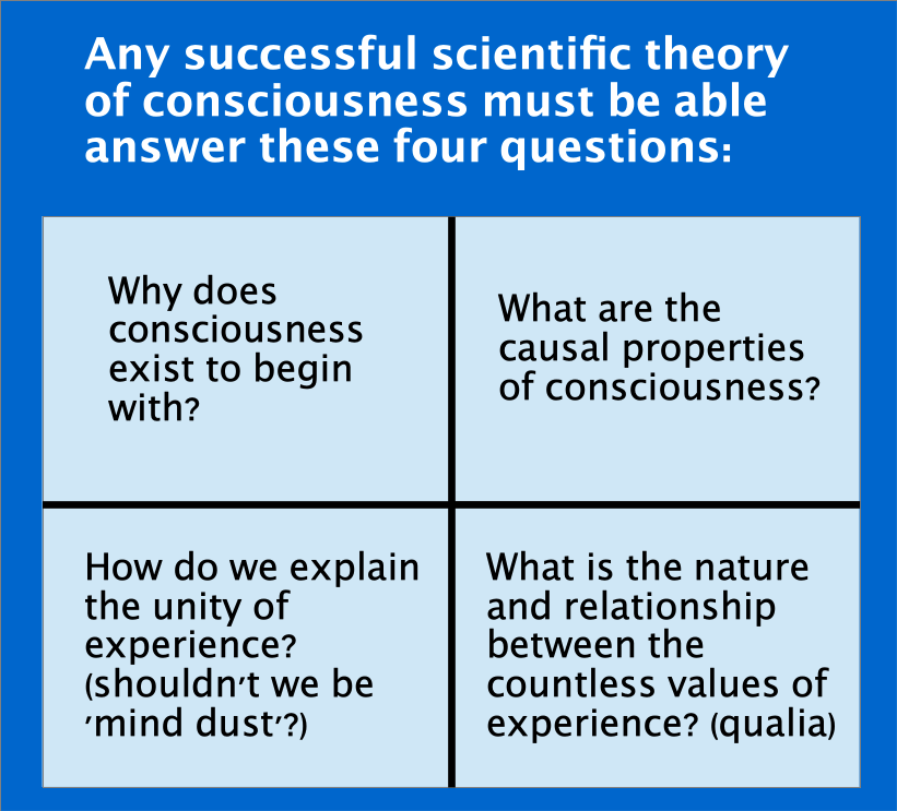 david_pearce_criteria_for_scientific_theory_of_consciousness