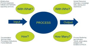 The Process Approach to ISO 9001 | Quality Digest