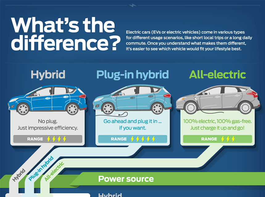 Which Hybrid or Electric Vehicle is Best for You?