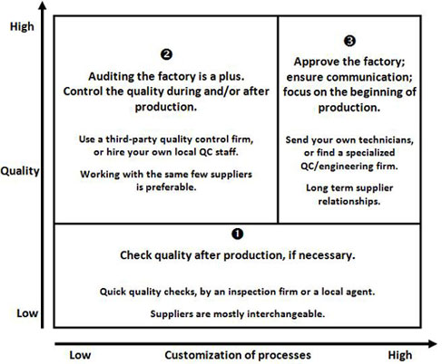 Different products, different ways to control quality ...