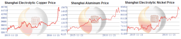 Bad News from China, Raw Material Prices Just Increased ...