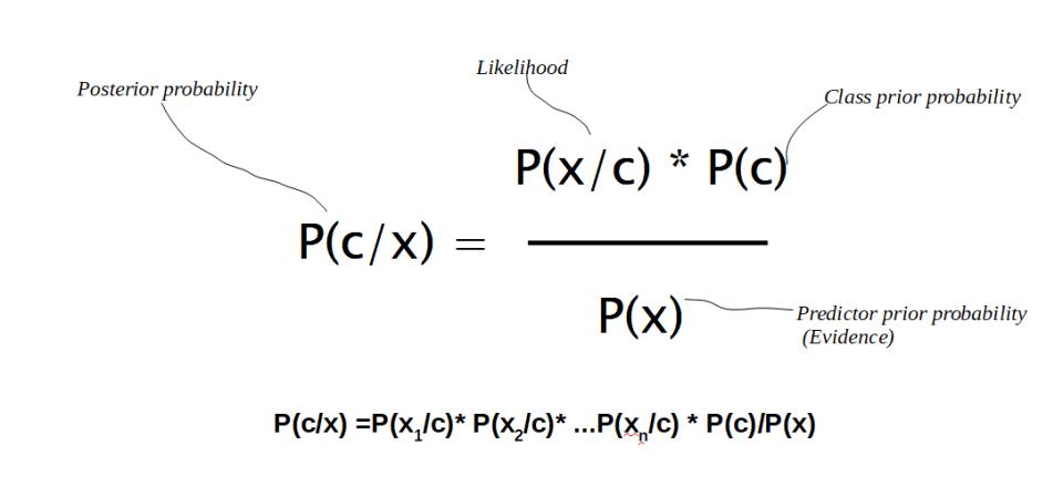 Continuous Naive Bayes