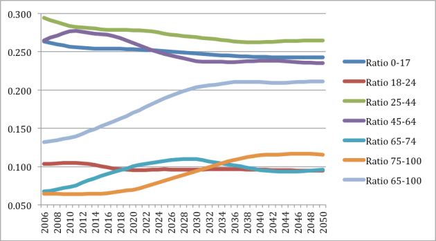 THE CHANGE IN AGE-RATIOS AMONG AGE GROUPS ACROSS THE US POPULATION