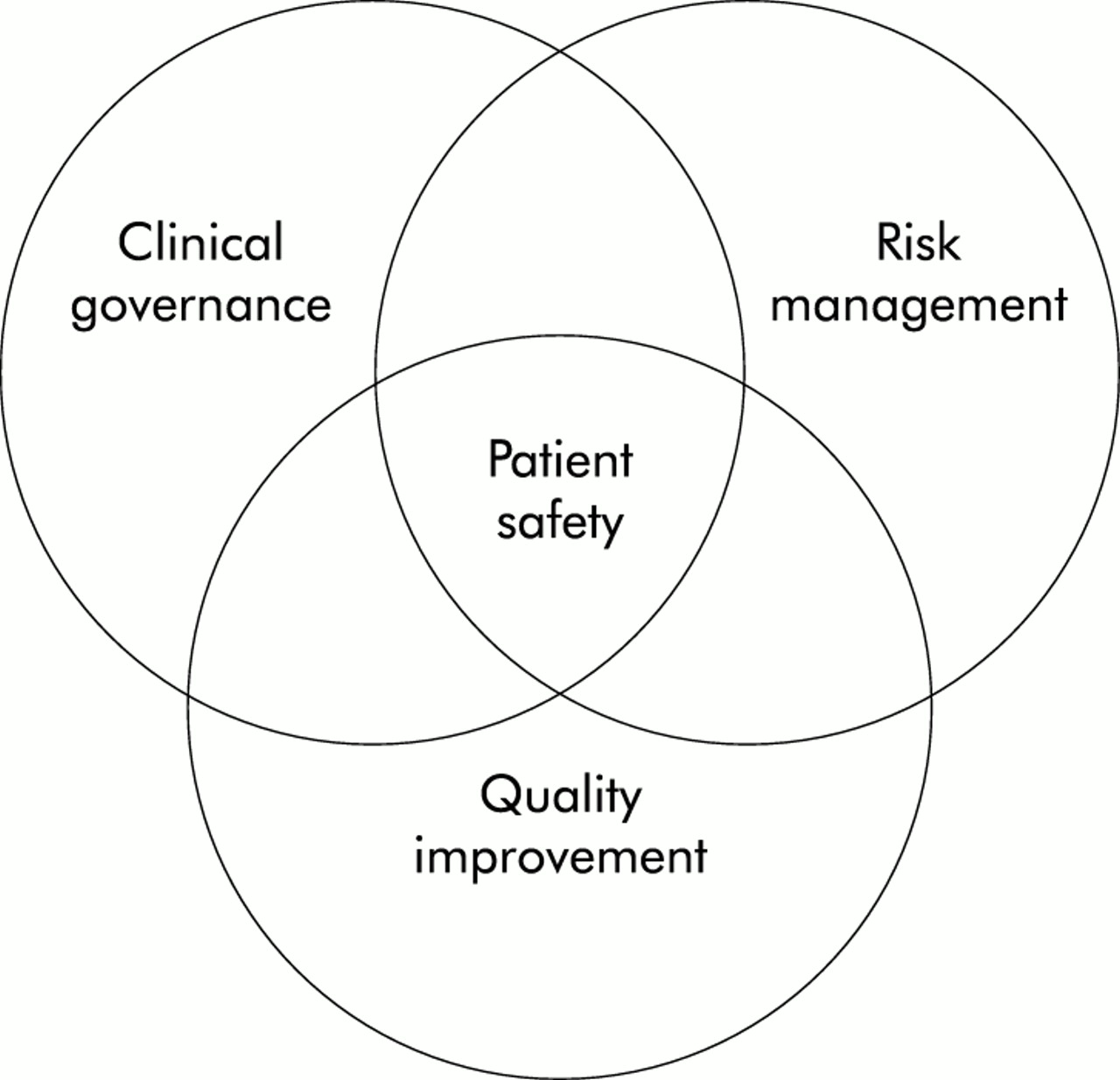 Lessons From The Australian Patient Safety Foundation