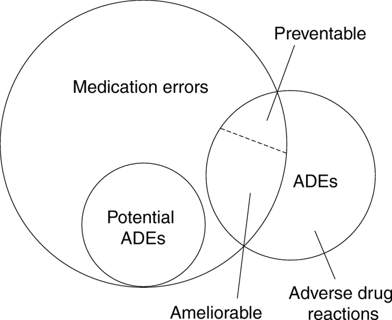 Adverse Drug Events And Medication Errors Detection And