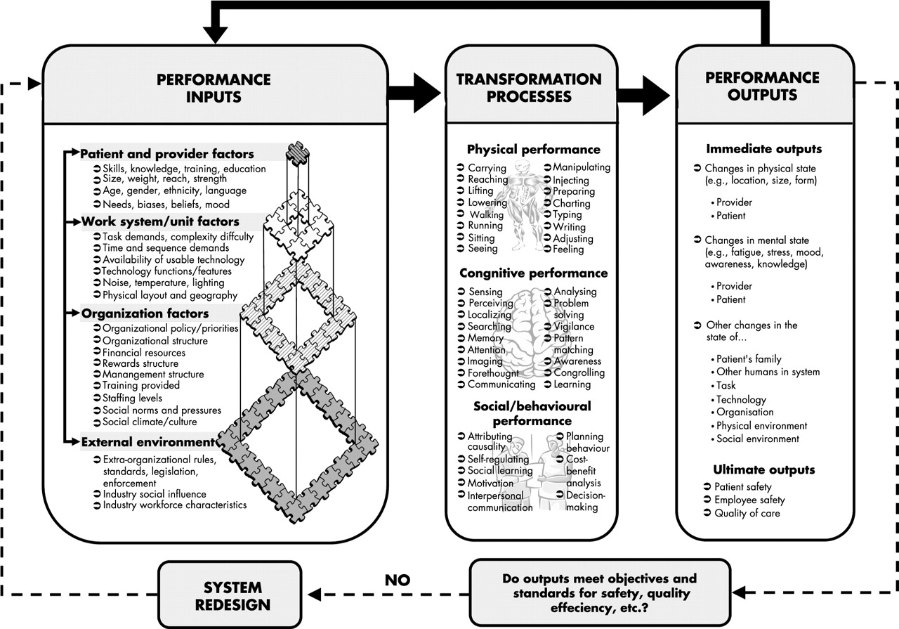 A Human Factors Engineering Paradigm For Patient Safety