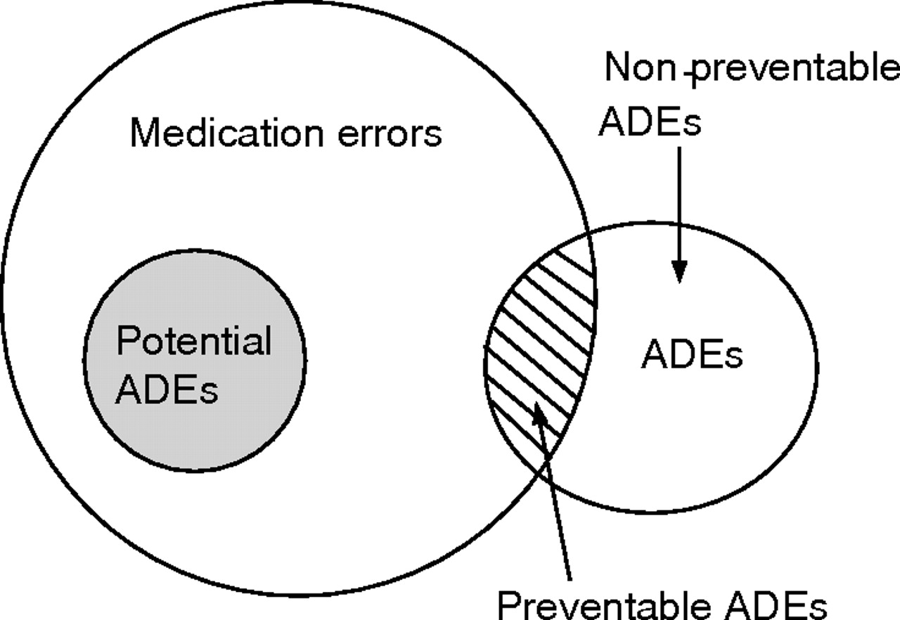 Medication Errors In Paediatric Care A Systematic Review