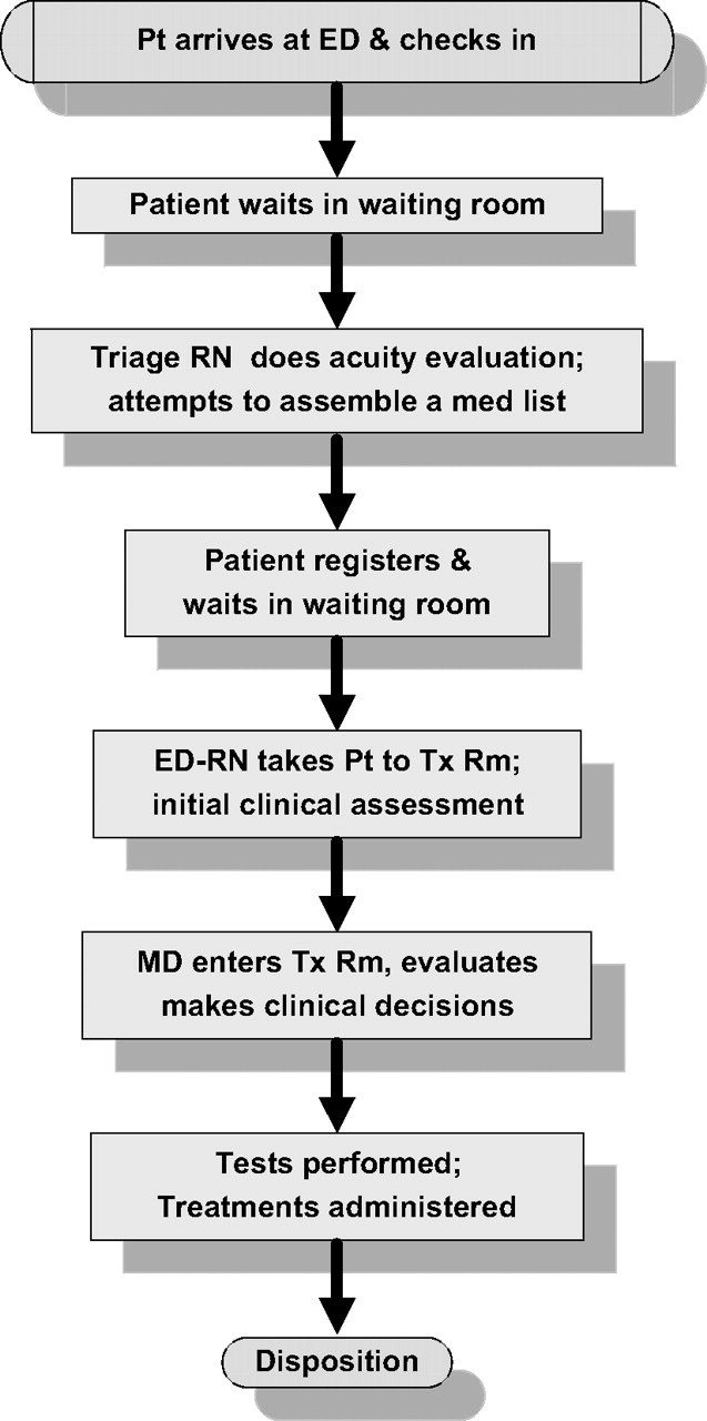 Medication Reconciliation In The Emergency Department
