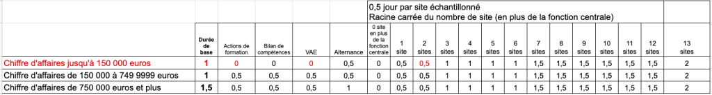 Durée de l'audit Qualiopi 2022
