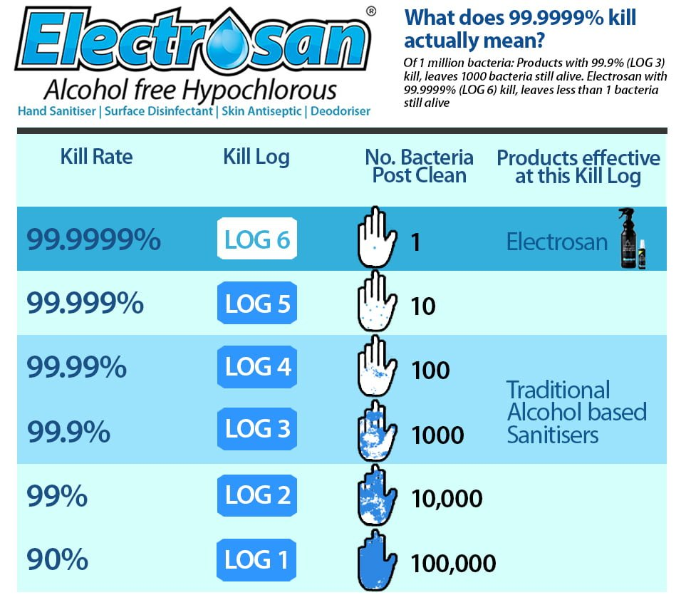 electrosan table chart