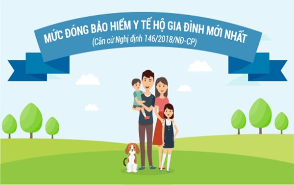 Mức đóng bảo hiểm y tế hộ gia đình năm 2020