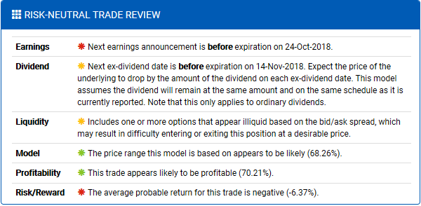 Risk-Neutral Options Trade Review