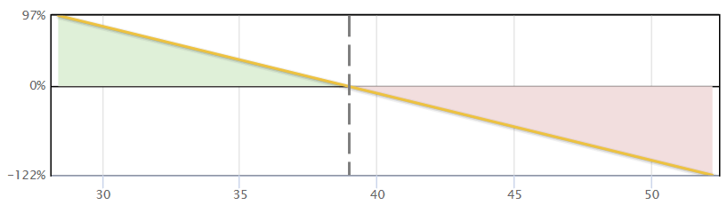 Synthetic Short Stock Payoff Diagram