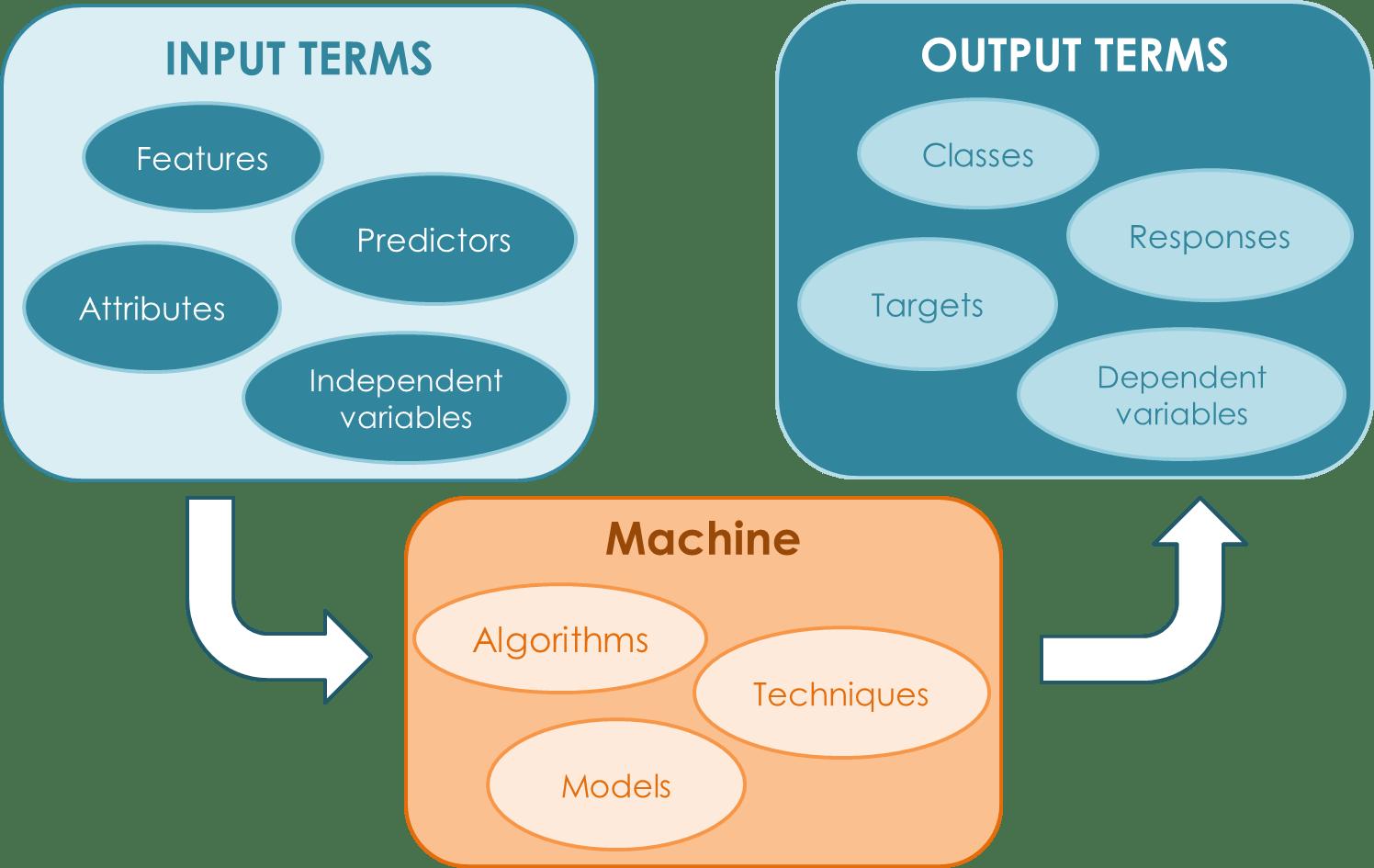 Ml Input Output Machine