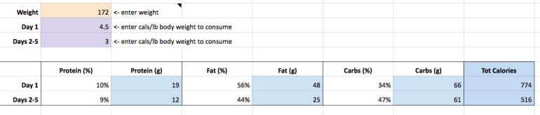 Mimicking The Fasting Mimicking Diet My 5 Day Results