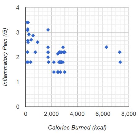 Calories Burned vs Inflammatory final