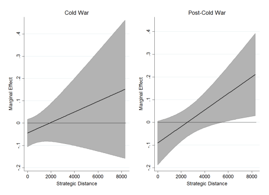 Marginal Effect of U.S. Troops (ln) on Government Respect for Physical Integrity Rights During and After the Cold War (Note: Greater strategic distances imply lower strategic salience for U.S. foreign policy objectives.)