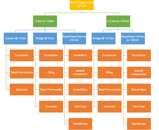Why Work breakdown structure is No 01 important for a project? 1