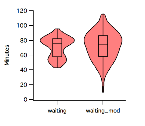 Tips From The Blog Iii Violin Plots Quantixed