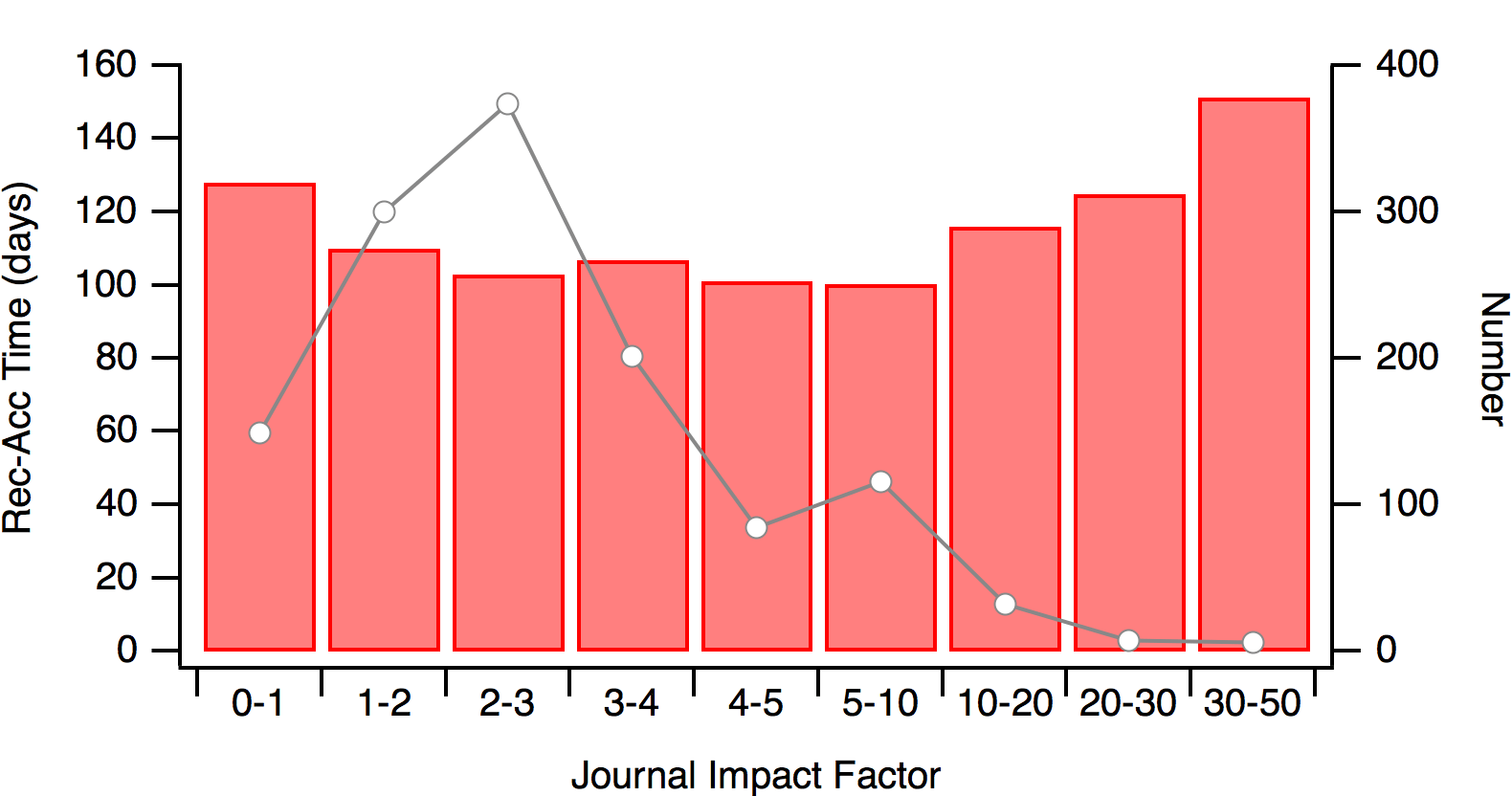 Waiting to happen II: Publication lag times – quantixed